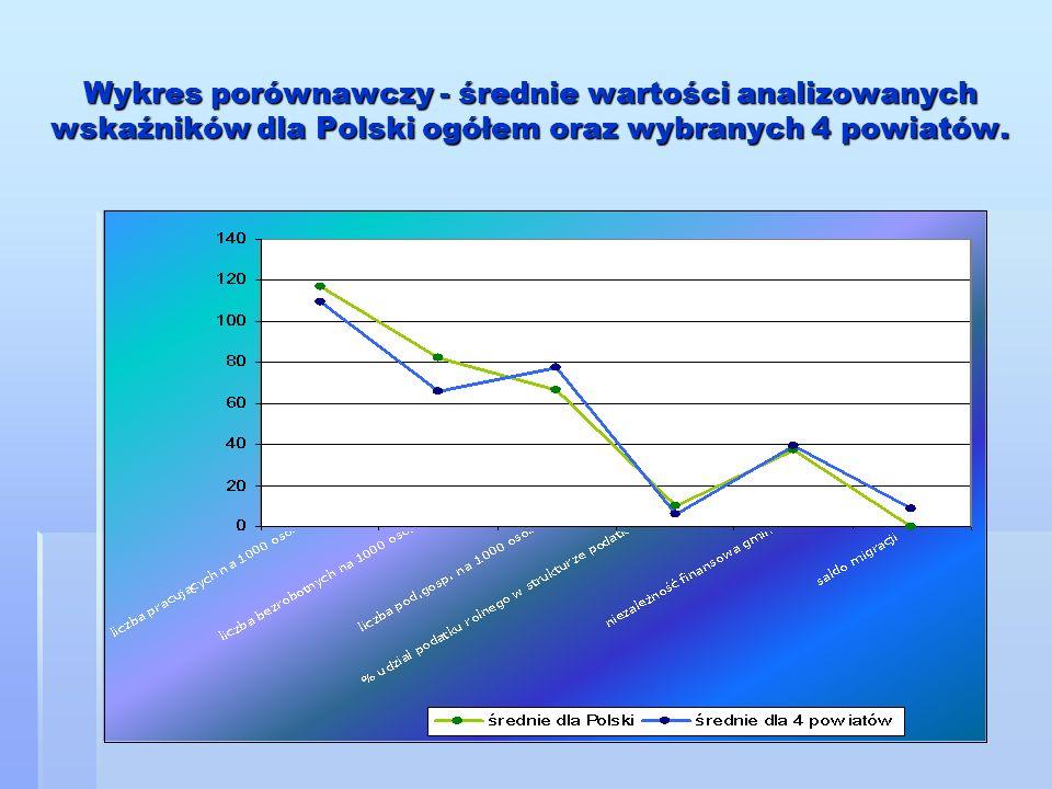 Wykres porównawczy - średnie wartości analizowanych wskaźników dla Polski ogółem oraz wybranych 4 powiatów.