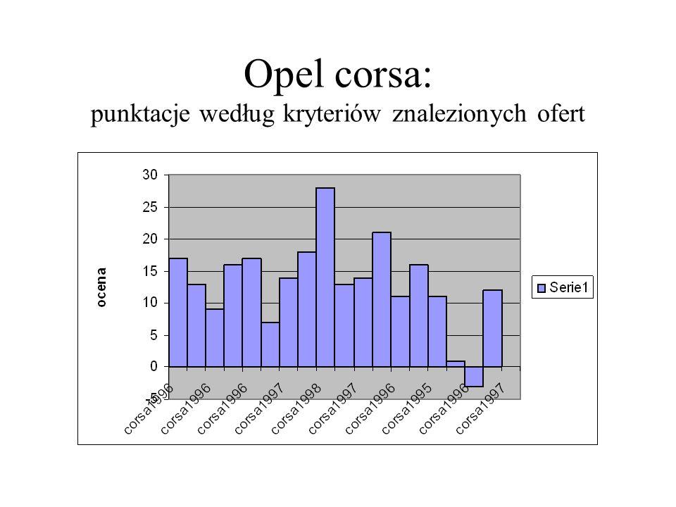 Opel corsa: punktacje według kryteriów znalezionych ofert
