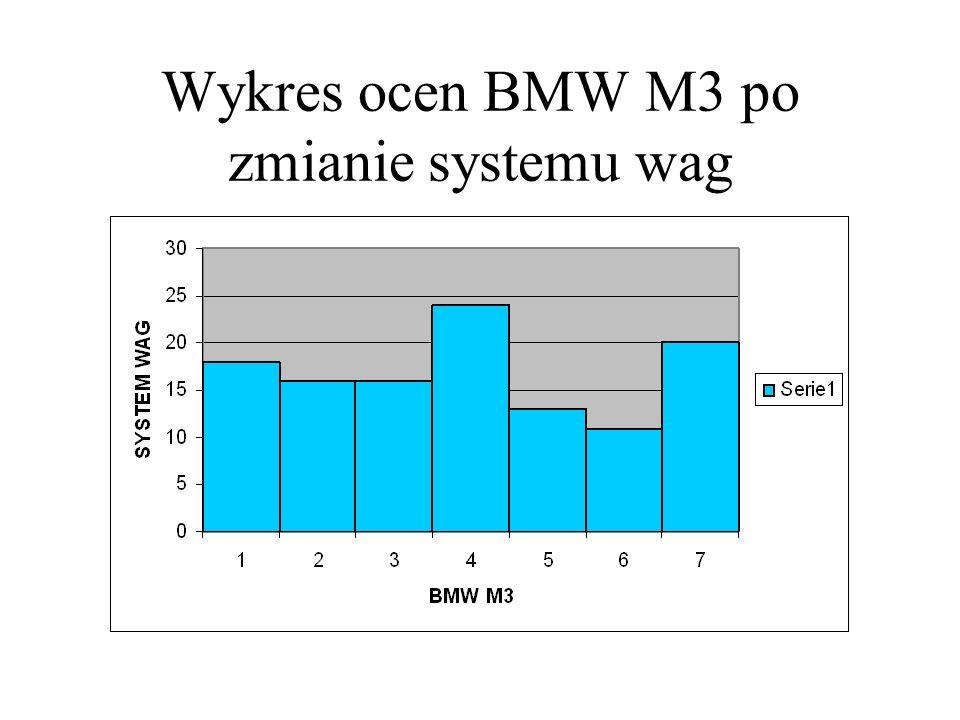 Wykres ocen BMW M3 po zmianie systemu wag