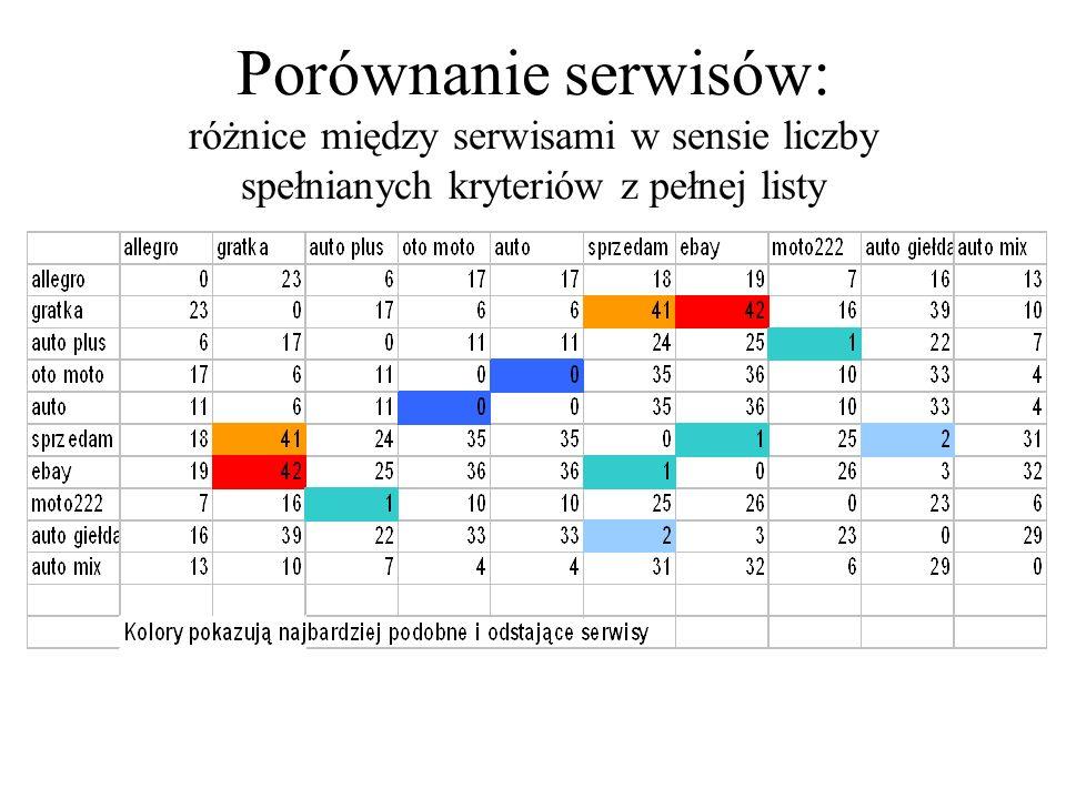 Porównanie serwisów: różnice między serwisami w sensie liczby spełnianych kryteriów z pełnej listy