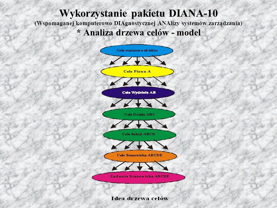 Pakiet DIANA-10 nie tylko więc odpowiada w pełni najnowocześniejszym narzędziom usprawniania systemów zarządzania ale daje również nowe zupełnie unikalne możliwości, a mianowicie: uwariantowe projektowanie restrukturyzacji przedsiębiorstwa; uadaptacja struktury organizacyjnej do wybranego projektu restrukturyzacji; uuwzględnienie tak istotnego czynnika w systemach zarządzania, jak czynnik ludzki