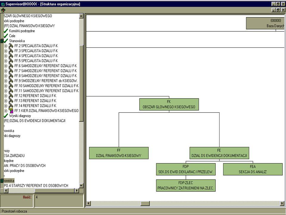 Wykorzystanie pakietu DIANA-10 (Wspomaganej komputerowo DIAgnostycznej ANAlizy systemów zarządzania) *** Projektowanie zmian organizacyjnych Ocena stanu istniejącego Projekt nowego rozwiązania organizacyjnego Ocena projektu Porównanie projektu ze stanem istniejącym