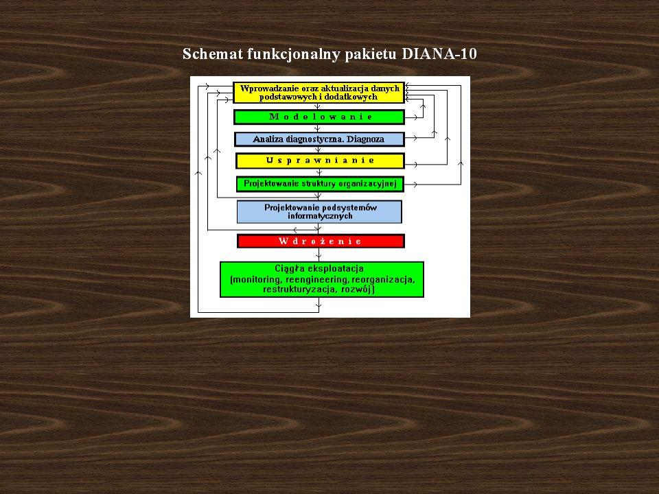 M O N I T O R I N G Umożliwia na bieżąco wykrycie sytuacji alarmujących - (kolor żółty) oraz sytuacji niebezpiecznych - (kolor czerwony) Daje możliwość dokładnego ustalenia miejsca zaistnienia nieprawidłowości Podaje sposoby usunięcia wykrytych nieprawidłowości w funkcjonowaniu systemu zarządzania