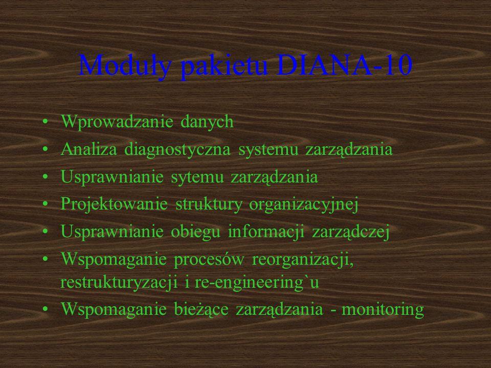 Moduły pakietu DIANA-10 Wprowadzanie danych Analiza diagnostyczna systemu zarządzania Usprawnianie sytemu zarządzania Projektowanie struktury organizacyjnej Usprawnianie obiegu informacji zarządczej Wspomaganie procesów reorganizacji, restrukturyzacji i re-engineering`u Wspomaganie bieżące zarządzania - monitoring