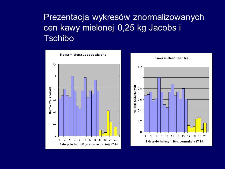 Prezentacja wykresów znormalizowanych cen kawy mielonej 0,25 kg Jacobs i Tschibo