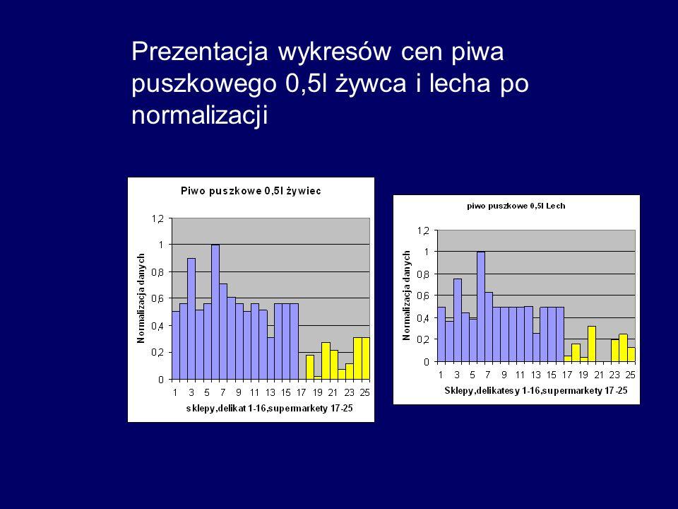 Prezentacja wykresów cen piwa puszkowego 0,5l żywca i lecha po normalizacji