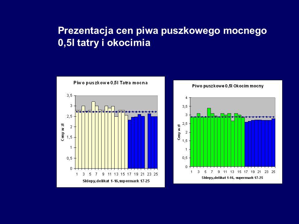 Prezentacja cen piwa puszkowego mocnego 0,5l tatry i okocimia