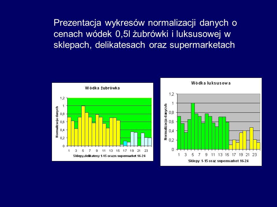 Prezentacja wykresów normalizacji danych o cenach wódek 0,5l żubrówki i luksusowej w sklepach, delikatesach oraz supermarketach
