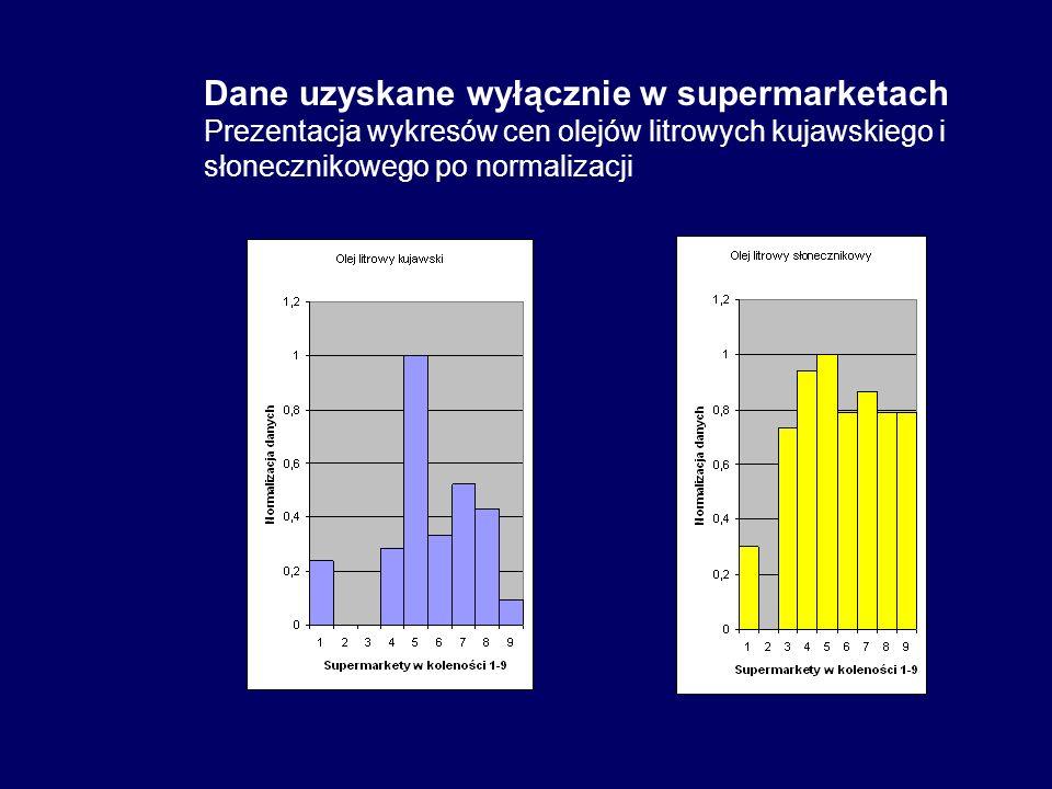 Dane uzyskane wyłącznie w supermarketach Prezentacja wykresów cen olejów litrowych kujawskiego i słonecznikowego po normalizacji