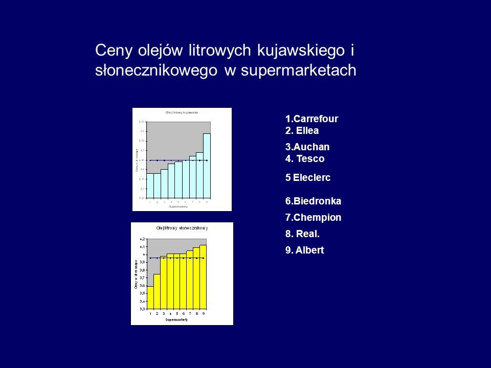Ceny olejów litrowych kujawskiego i słonecznikowego w supermarketach 1.Carrefour 2. Ellea 3.Auchan 4. Tesco 5 Eleclerc 6.Biedronka 7.Chempion 8. Real.