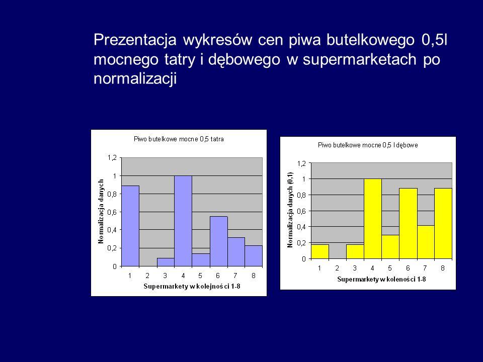 Prezentacja wykresów cen piwa butelkowego 0,5l mocnego tatry i dębowego w supermarketach po normalizacji