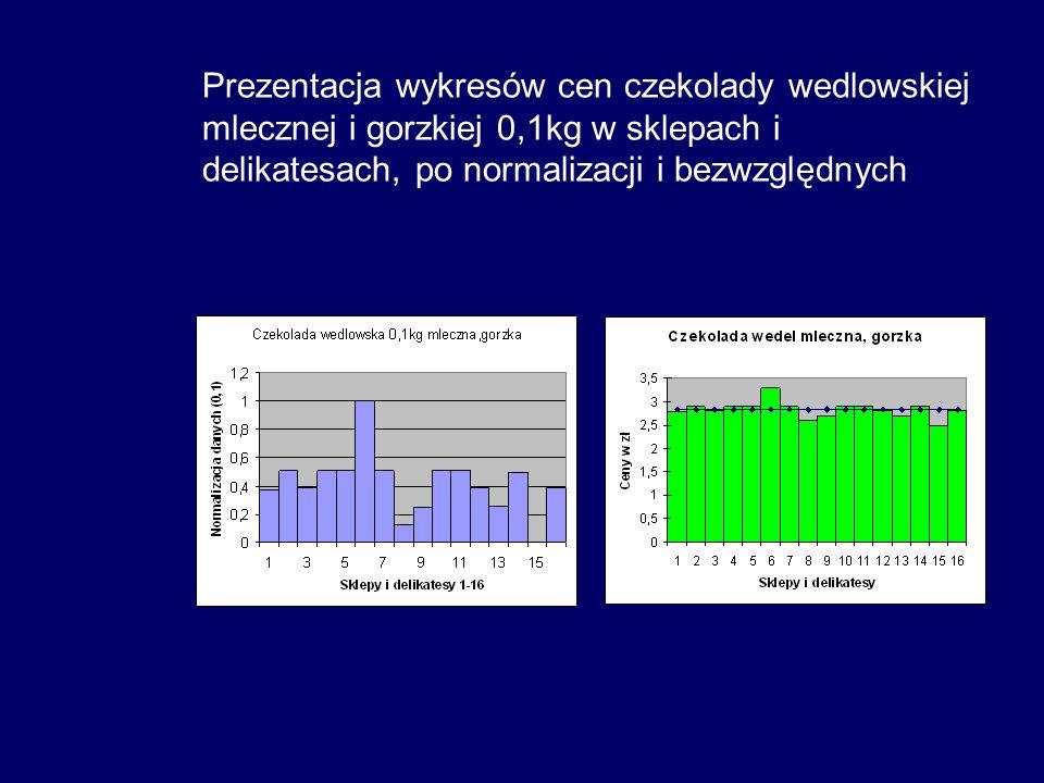 Prezentacja wykresów cen czekolady wedlowskiej mlecznej i gorzkiej 0,1kg w sklepach i delikatesach, po normalizacji i bezwzględnych