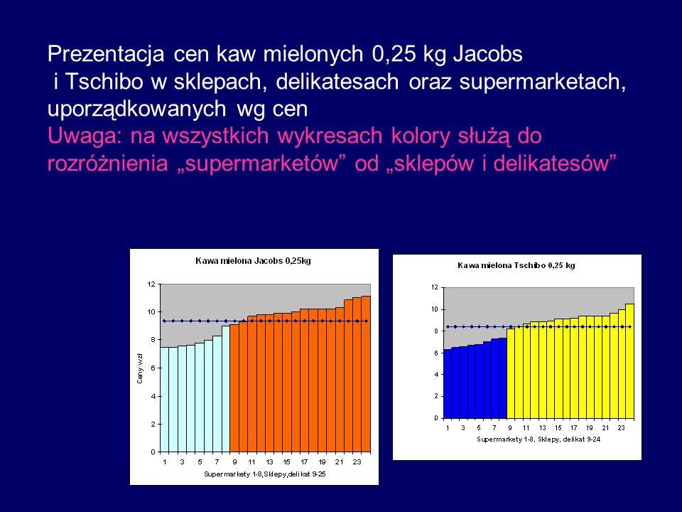 Prezentacja cen kaw mielonych 0,25 kg Jacobs i Tschibo w sklepach, delikatesach oraz supermarketach, uporządkowanych wg cen Uwaga: na wszystkich wykresach kolory służą do rozróżnienia supermarketów od sklepów i delikatesów