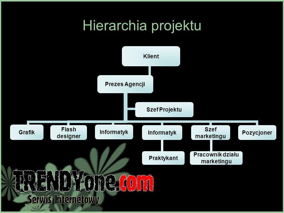 Hierarchia projektu Prezes Agencji GrafikFlash designerInformatyk Praktykant Informatyk Szef marketingu Pracownik działu marketingu Pozycjoner Szef Pr