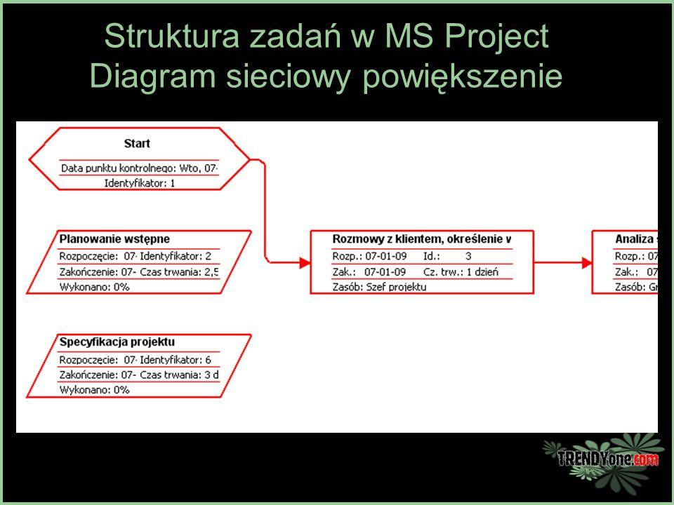 Struktura zadań w MS Project Diagram sieciowy powiększenie