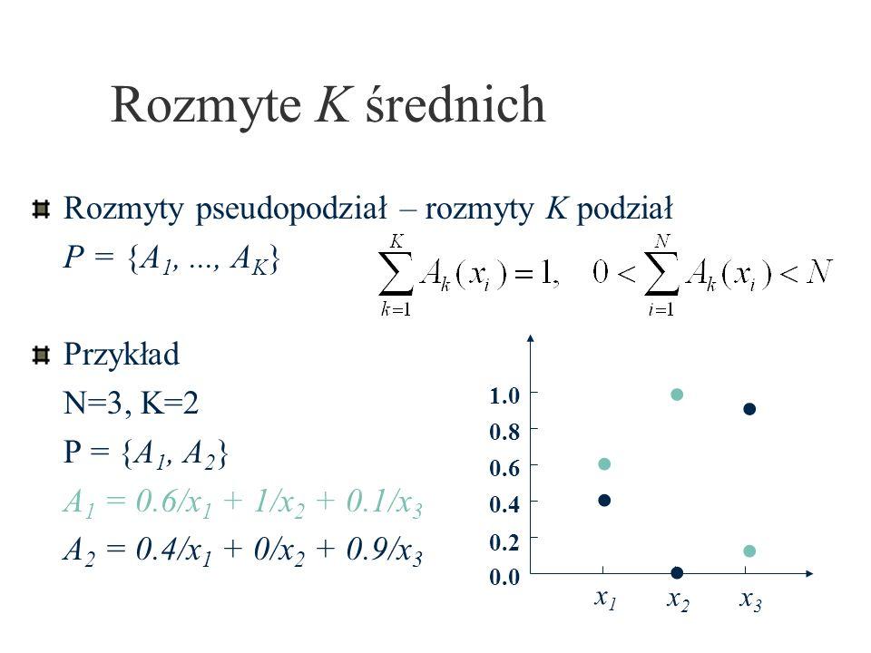 Rozmyte K średnich Rozmyty pseudopodział – rozmyty K podział P = {A 1,..., A K } Przykład N=3, K=2 P = {A 1, A 2 } A 1 = 0.6/x 1 + 1/x 2 + 0.1/x 3 A 2