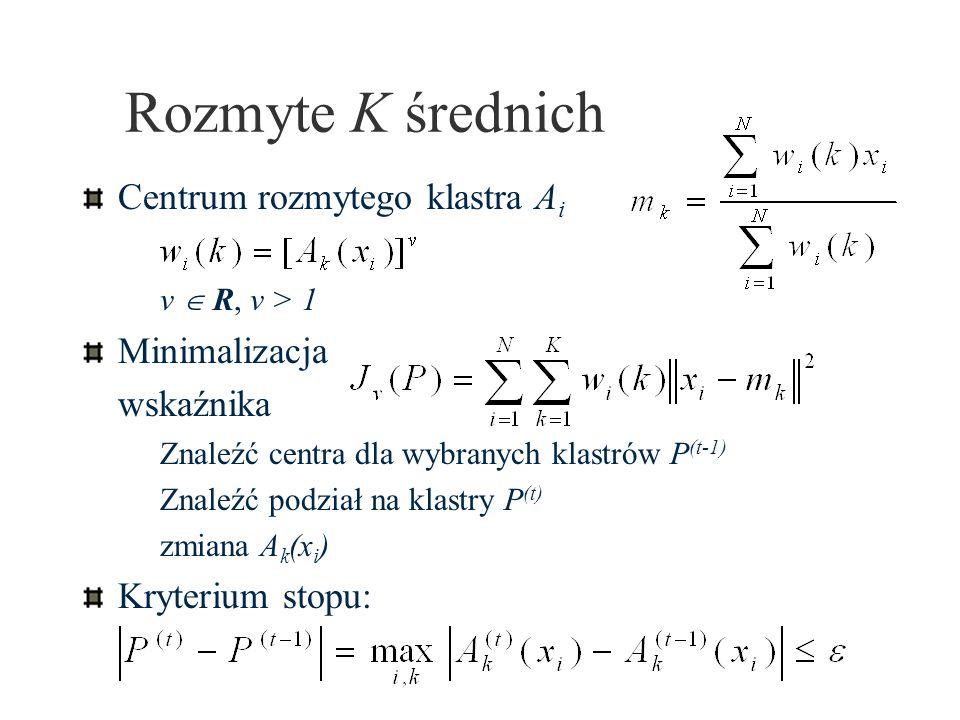 Rozmyte K średnich Centrum rozmytego klastra A i v R, v > 1 Minimalizacja wskaźnika Znaleźć centra dla wybranych klastrów P (t-1) Znaleźć podział na k