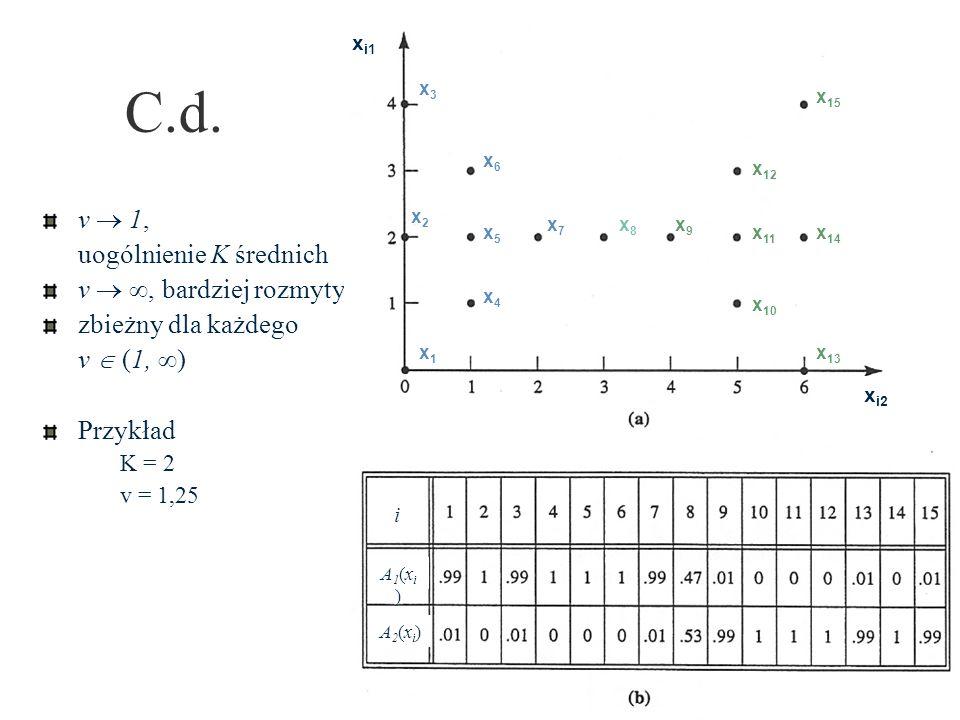 C.d. v 1, uogólnienie K średnich v, bardziej rozmyty zbieżny dla każdego v (1, ) Przykład K = 2 v = 1,25 x1x1 x2x2 x3x3 x4x4 x5x5 x6x6 x7x7 x8x8 x9x9
