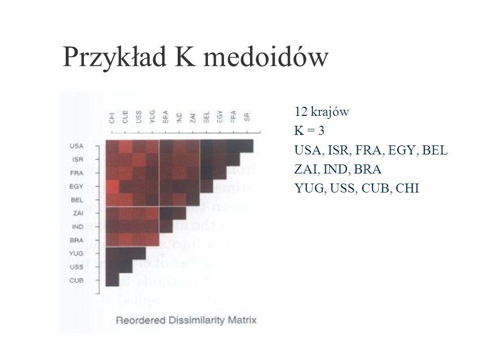 Przykład K medoidów 12 krajów K = 3 USA, ISR, FRA, EGY, BEL ZAI, IND, BRA YUG, USS, CUB, CHI