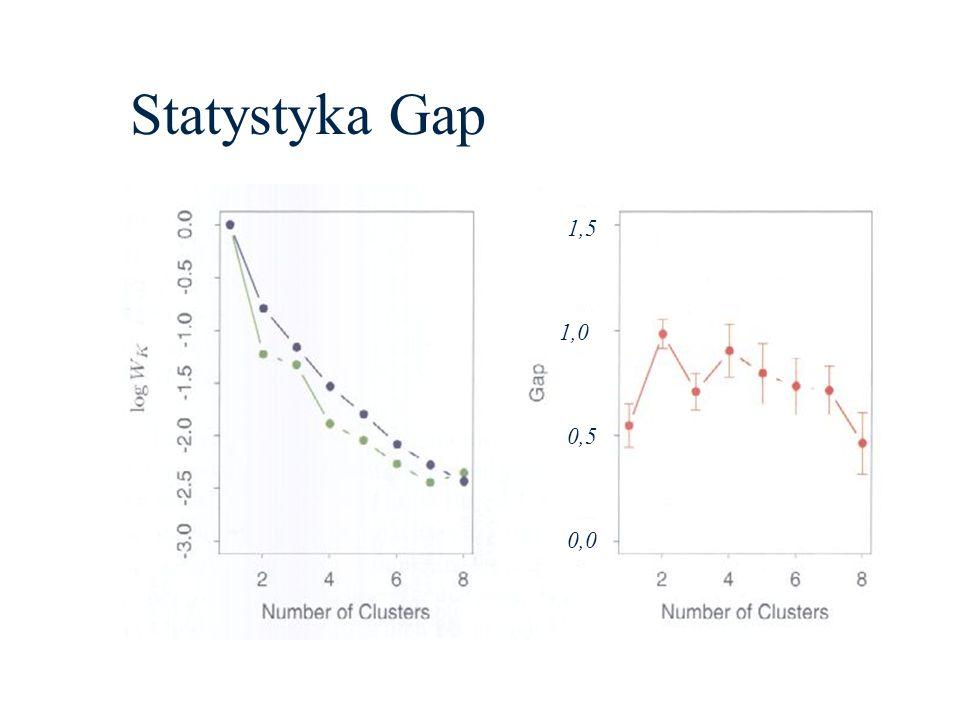 Statystyka Gap 0,0 0,5 1,0 1,5