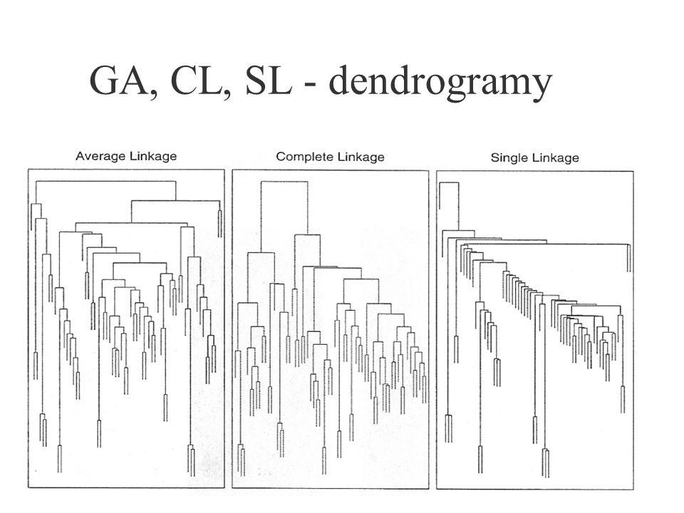 GA, CL, SL - dendrogramy