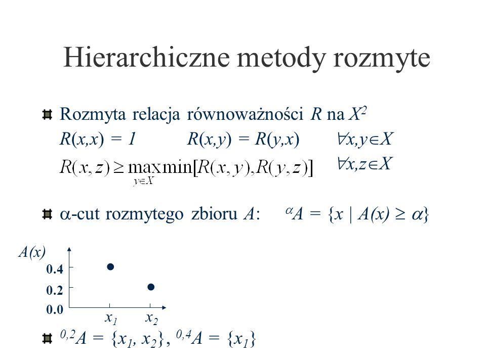 Hierarchiczne metody rozmyte Rozmyta relacja równoważności R na X 2 R(x,x) = 1R(x,y) = R(y,x) x,y X x,z X -cut rozmytego zbioru A: A = {x | A(x) } 0,2