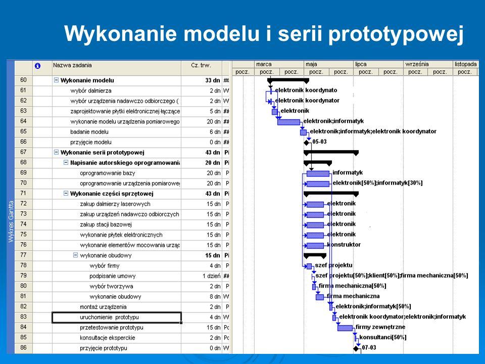 Wykonanie modelu i serii prototypowej