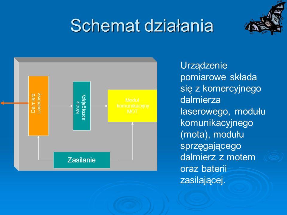 Schemat działania Urządzenie pomiarowe składa się z komercyjnego dalmierza laserowego, modułu komunikacyjnego (mota), modułu sprzęgającego dalmierz z