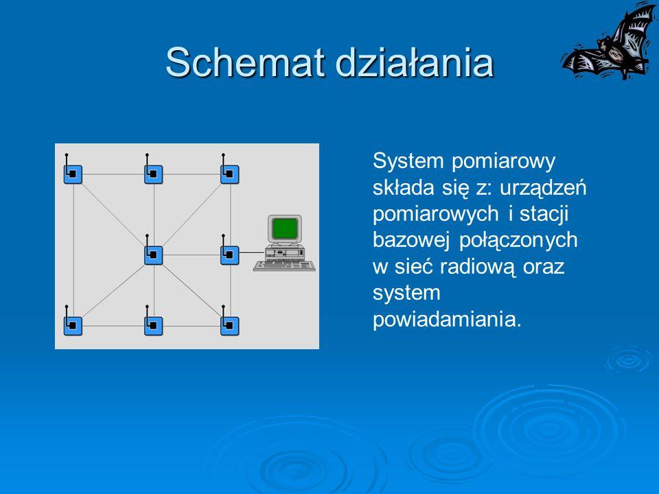 Schemat działania System pomiarowy składa się z: urządzeń pomiarowych i stacji bazowej połączonych w sieć radiową oraz system powiadamiania.