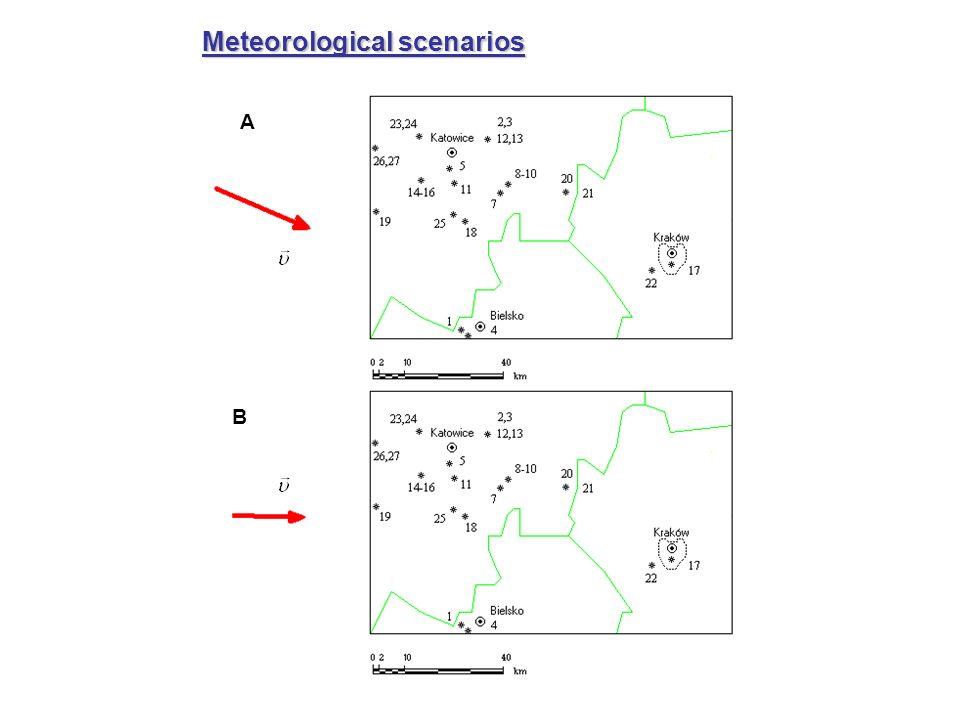 A B Meteorological scenarios