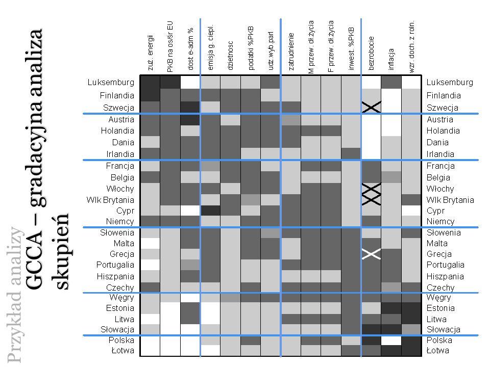 Przykład analizy GCCA – gradacyjna analiza skupień