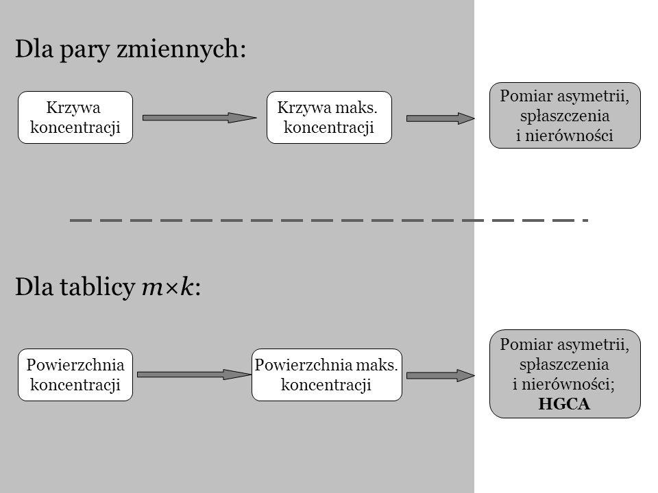 Dla pary zmiennych: Dla tablicy m×k: Krzywa koncentracji Krzywa maks. koncentracji Pomiar asymetrii, spłaszczenia i nierówności Powierzchnia koncentra