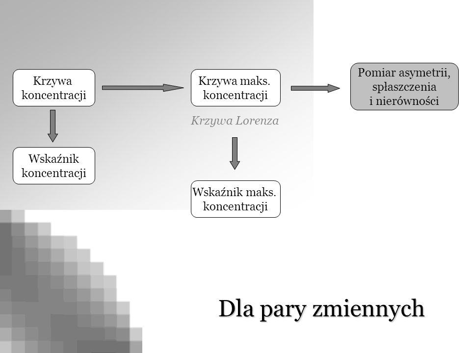 Krzywa koncentracji Krzywa maks. koncentracji Pomiar asymetrii, spłaszczenia i nierówności Dla pary zmiennych Wskaźnik koncentracji Krzywa Lorenza Wsk
