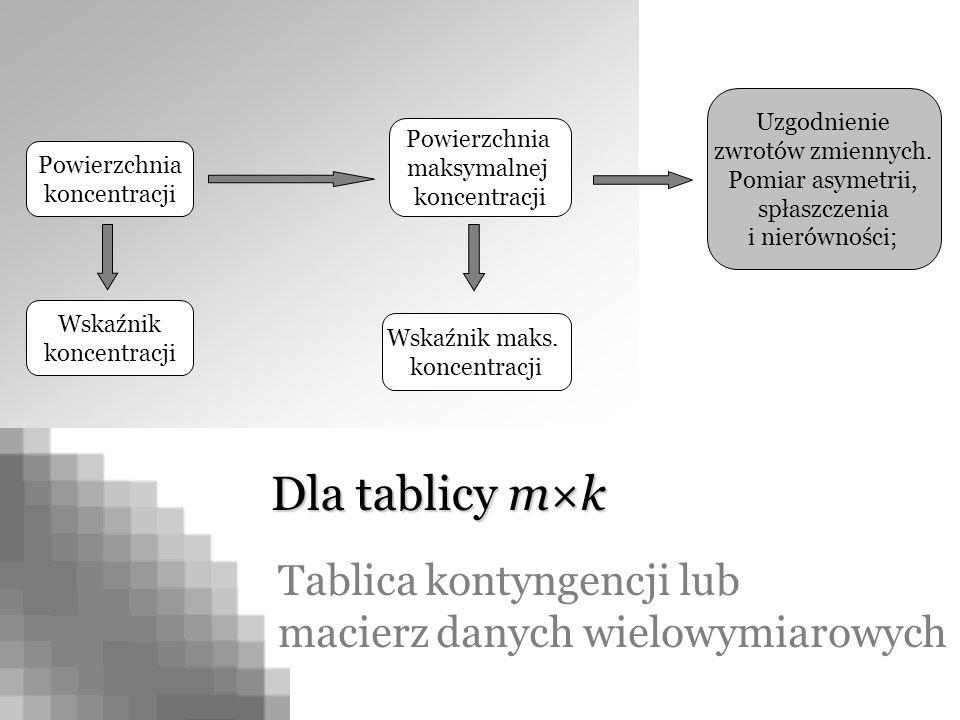 Powierzchnia koncentracji Powierzchnia maksymalnej koncentracji Uzgodnienie zwrotów zmiennych. Pomiar asymetrii, spłaszczenia i nierówności; Wskaźnik