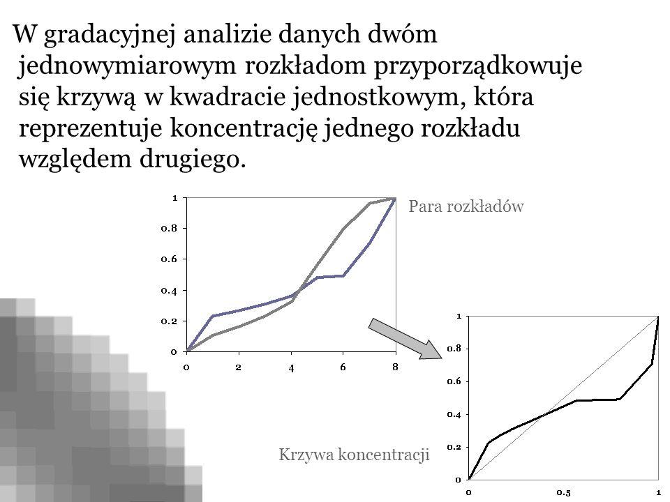 W gradacyjnej analizie danych dwóm jednowymiarowym rozkładom przyporządkowuje się krzywą w kwadracie jednostkowym, która reprezentuje koncentrację jed