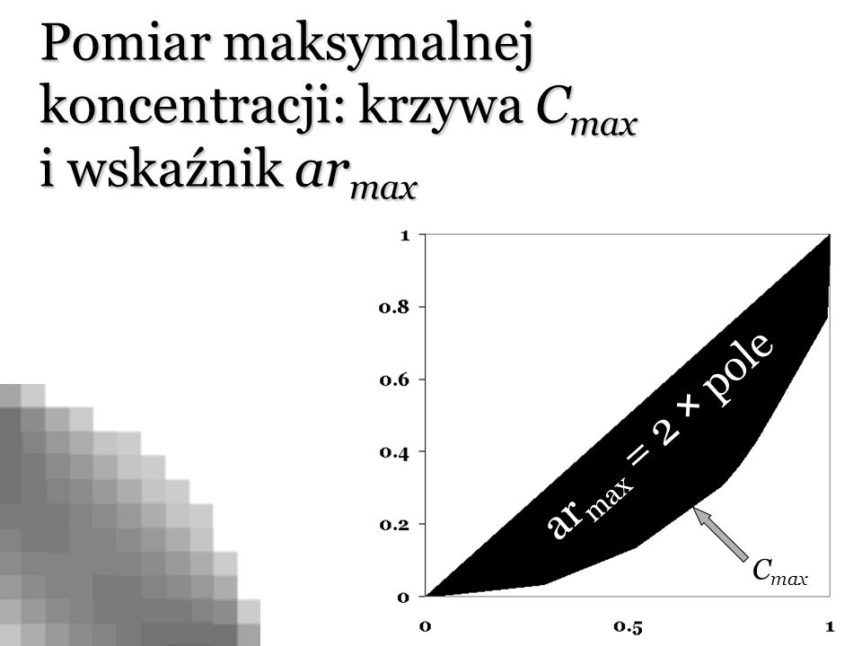 Pomiar maksymalnej koncentracji: krzywa C max i wskaźnik ar max ar max = 2 × pole C max