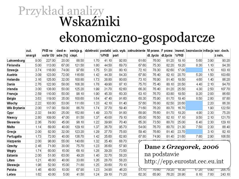Przykład analizy Wskaźniki ekonomiczno-gospodarcze Dane z Grzegorek, 2006 na podstawie http://epp.eurostat.cec.eu.int