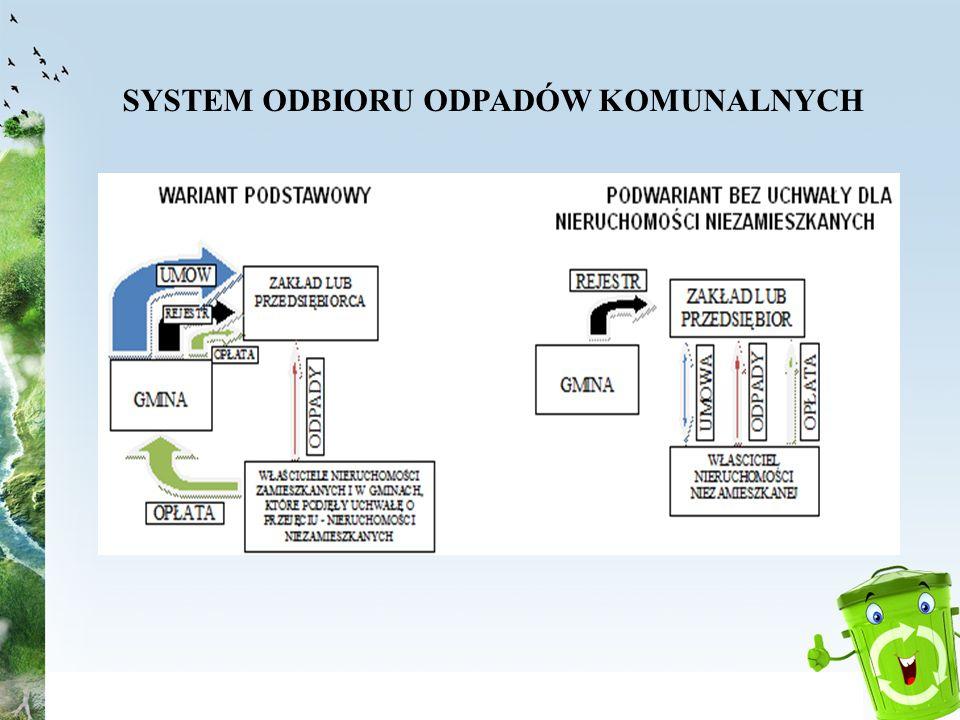 SYSTEM ODBIORU ODPADÓW KOMUNALNYCH