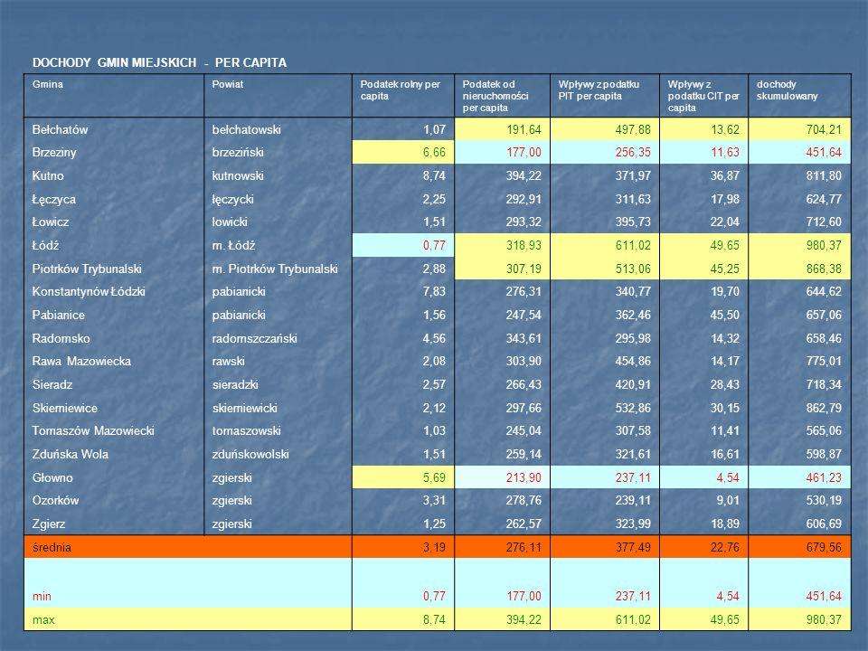 DOCHODY GMIN MIEJSKICH - PER CAPITA GminaPowiatPodatek rolny per capita Podatek od nieruchomości per capita Wpływy z podatku PIT per capita Wpływy z p