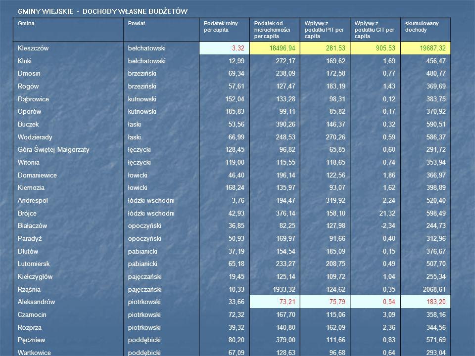 GMINY WIEJSKIE - DOCHODY WŁASNE BUDŻETÓW GminaPowiatPodatek rolny per capita Podatek od nieruchomości per capita Wpływy z podatku PIT per capita Wpływ