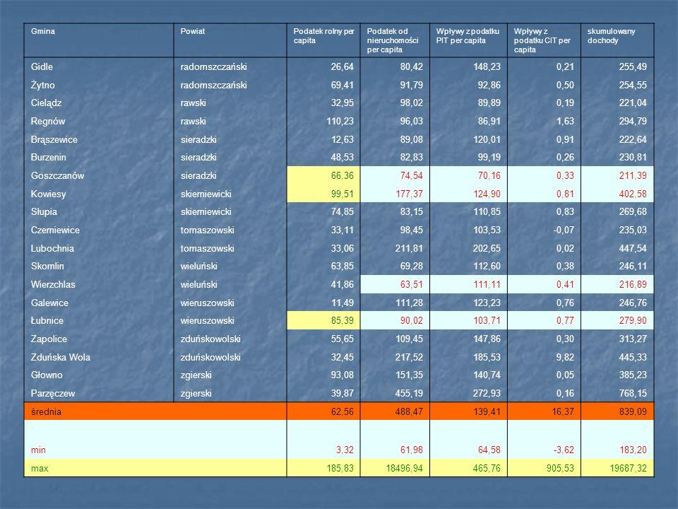 GminaPowiatPodatek rolny per capita Podatek od nieruchomości per capita Wpływy z podatku PIT per capita Wpływy z podatku CIT per capita skumulowany do