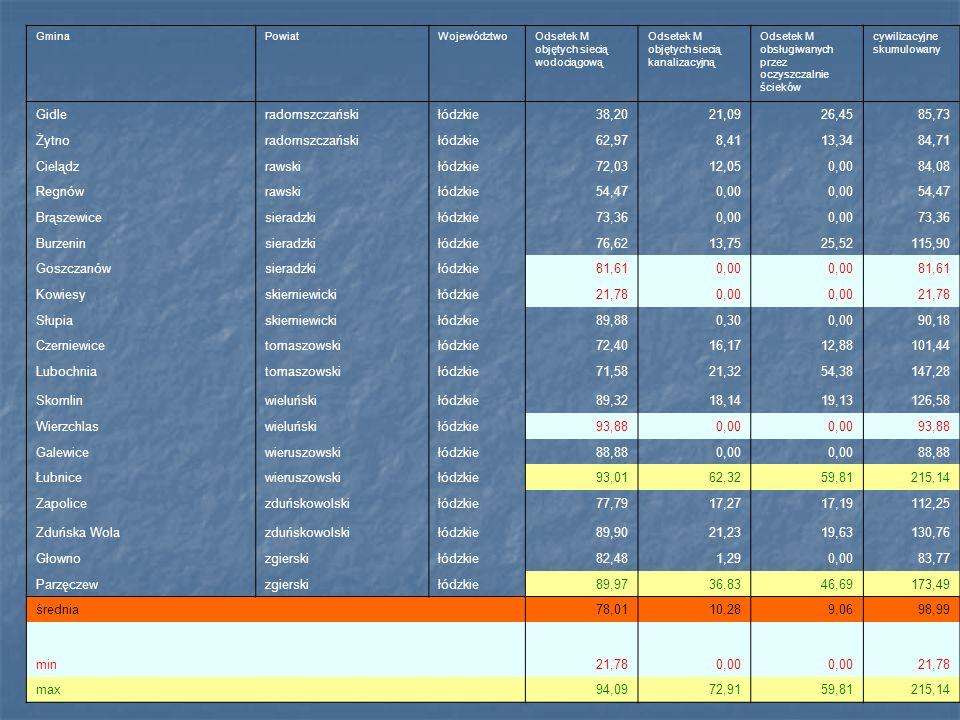 GminaPowiatWojewództwoOdsetek M objętych siecią wodociągową Odsetek M objętych siecią kanalizacyjną Odsetek M obsługiwanych przez oczyszczalnie ścieków cywilizacyjne skumulowany Gidleradomszczańskiłódzkie38,2021,0926,4585,73 Żytnoradomszczańskiłódzkie62,978,4113,3484,71 Cielądzrawskiłódzkie72,0312,050,0084,08 Regnówrawskiłódzkie54,470,00 54,47 Brąszewicesieradzkiłódzkie73,360,00 73,36 Burzeninsieradzkiłódzkie76,6213,7525,52115,90 Goszczanówsieradzkiłódzkie81,610,00 81,61 Kowiesyskierniewickiłódzkie21,780,00 21,78 Słupiaskierniewickiłódzkie89,880,300,0090,18 Czerniewicetomaszowskiłódzkie72,4016,1712,88101,44 Lubochniatomaszowskiłódzkie71,5821,3254,38147,28 Skomlinwieluńskiłódzkie89,3218,1419,13126,58 Wierzchlaswieluńskiłódzkie93,880,00 93,88 Galewicewieruszowskiłódzkie88,880,00 88,88 Łubnicewieruszowskiłódzkie93,0162,3259,81215,14 Zapolicezduńskowolskiłódzkie77,7917,2717,19112,25 Zduńska Wolazduńskowolskiłódzkie89,9021,2319,63130,76 Głownozgierskiłódzkie82,481,290,0083,77 Parzęczewzgierskiłódzkie89,9736,8346,69173,49 średnia 78,0110,289,0698,99 min21,780,00 21,78 max 94,0972,9159,81215,14