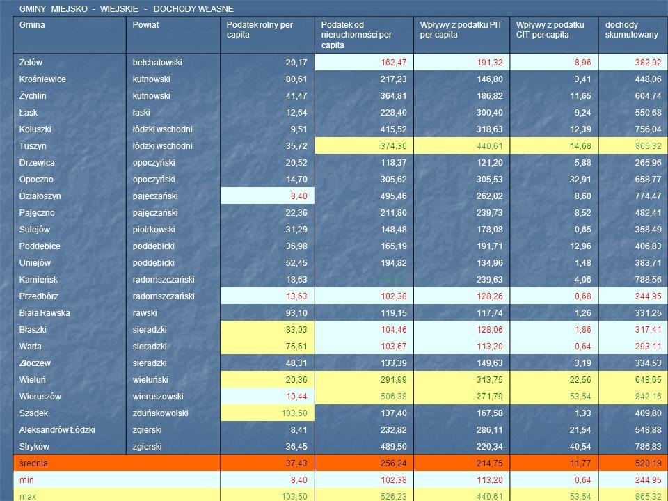 GMINY MIEJSKO - WIEJSKIE - DOCHODY WŁASNE GminaPowiatPodatek rolny per capita Podatek od nieruchomości per capita Wpływy z podatku PIT per capita Wpływy z podatku CIT per capita dochody skumulowany Zelówbełchatowski20,17162,47191,328,96382,92 Krośniewicekutnowski80,61217,23146,803,41448,06 Żychlinkutnowski41,47364,81186,8211,65604,74 Łaskłaski12,64228,40300,409,24550,68 Koluszkiłódzki wschodni9,51415,52318,6312,39756,04 Tuszynłódzki wschodni35,72374,30440,6114,68865,32 Drzewicaopoczyński20,52118,37121,205,88265,96 Opocznoopoczyński14,70305,62305,5332,91658,77 Działoszynpajęczański8,40495,46262,028,60774,47 Pajęcznopajęczański22,36211,80239,738,52482,41 Sulejówpiotrkowski31,29148,48178,080,65358,49 Poddębicepoddębicki36,98165,19191,7112,96406,83 Uniejówpoddębicki52,45194,82134,961,48383,71 Kamieńskradomszczański18,63526,23239,634,06788,56 Przedbórzradomszczański13,63102,38128,260,68244,95 Biała Rawskarawski93,10119,15117,741,26331,25 Błaszkisieradzki83,03104,46128,061,86317,41 Wartasieradzki75,61103,67113,200,64293,11 Złoczewsieradzki48,31133,39149,633,19334,53 Wieluńwieluński20,36291,99313,7522,56648,65 Wieruszówwieruszowski10,44506,38271,7953,54842,16 Szadekzduńskowolski103,50137,40167,581,33409,80 Aleksandrów Łódzkizgierski8,41232,82286,1121,54548,88 Strykówzgierski36,45489,50220,3440,54786,83 średnia 37,43256,24214,7511,77520,19 min8,40102,38113,200,64244,95 max 103,50526,23440,6153,54865,32