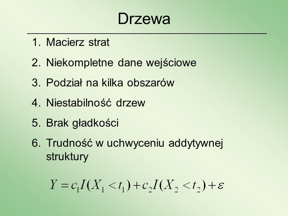 Drzewa 1.Macierz strat 2.Niekompletne dane wejściowe 3.Podział na kilka obszarów 4.Niestabilność drzew 5.Brak gładkości 6.Trudność w uchwyceniu addyty