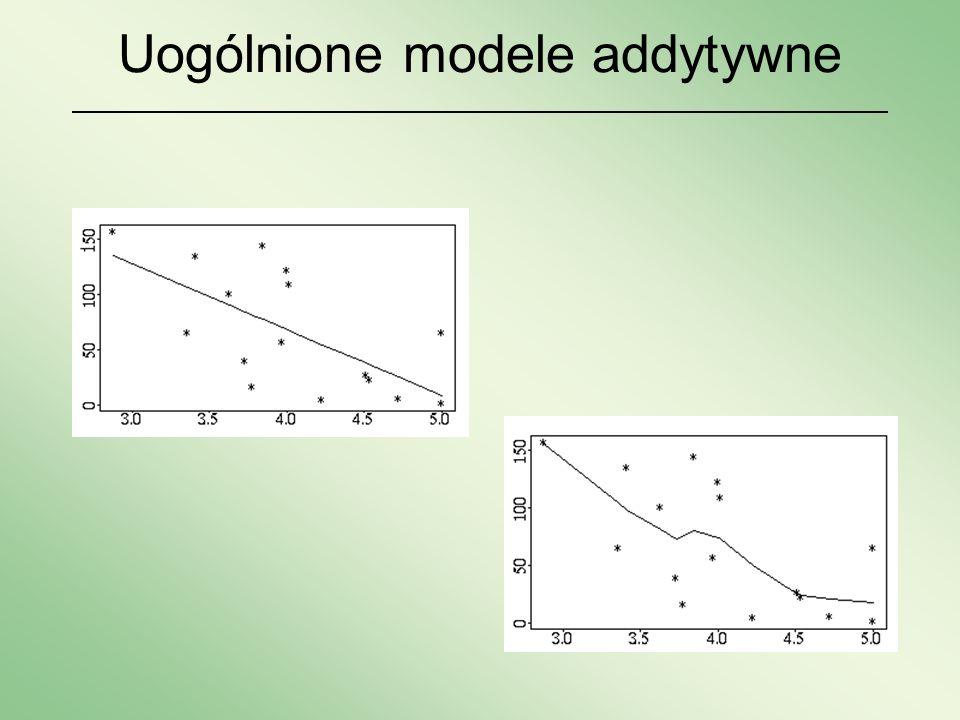 Uogólnione modele addytywne c.d.