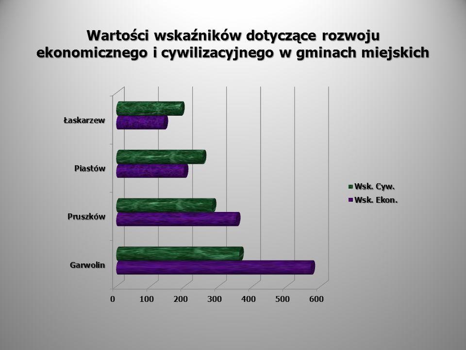 Wartości wskaźników dotyczące rozwoju ekonomicznego i cywilizacyjnego w gminach miejskich