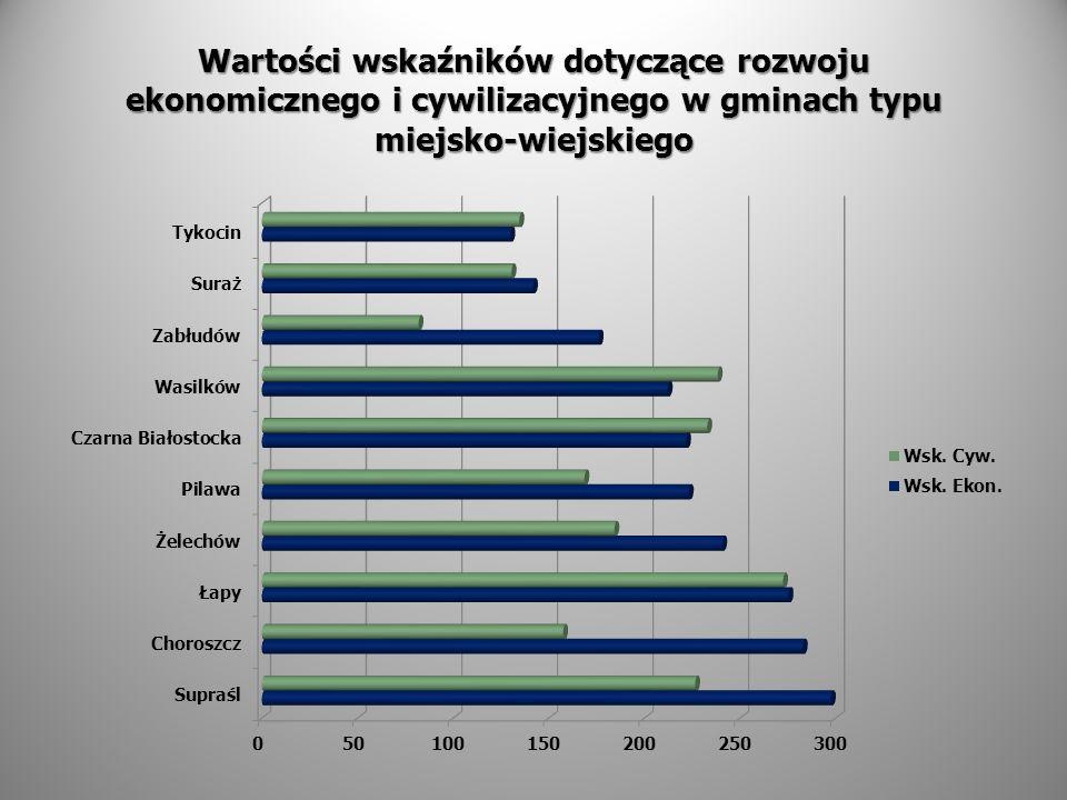 Wartości wskaźników dotyczące rozwoju ekonomicznego i cywilizacyjnego w gminach typu miejsko-wiejskiego