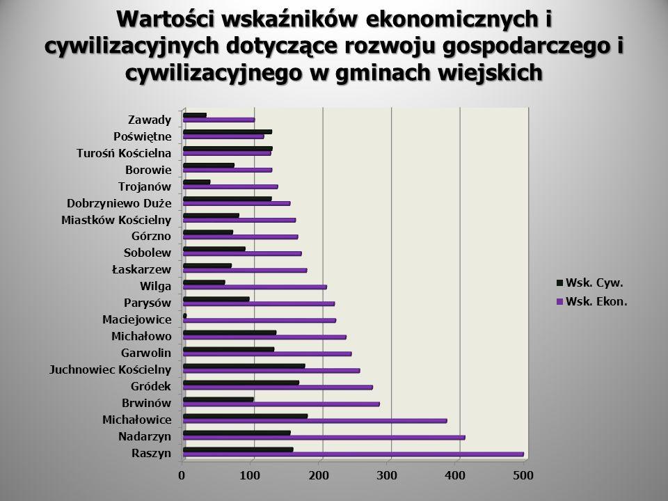 Wartości wskaźników ekonomicznych i cywilizacyjnych dotyczące rozwoju gospodarczego i cywilizacyjnego w gminach wiejskich