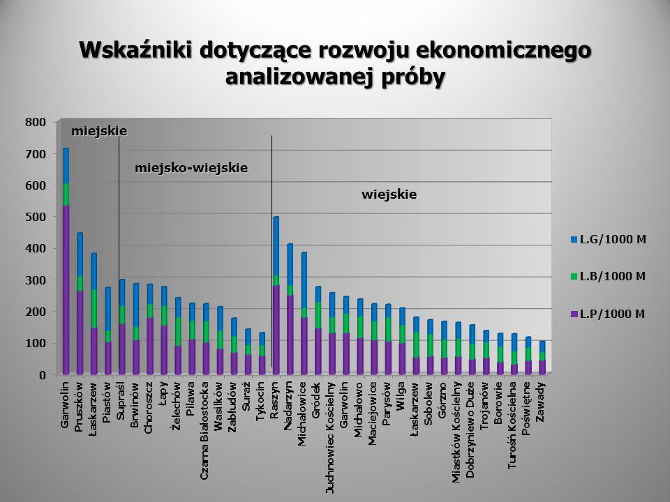 Wskaźniki dotyczące rozwoju ekonomicznego analizowanej próby miejsko-wiejskie wiejskie miejskie