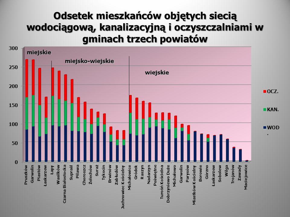Odsetek mieszkańców objętych siecią wodociągową, kanalizacyjną i oczyszczalniami w gminach trzech powiatów miejsko-wiejskie wiejskie miejskie